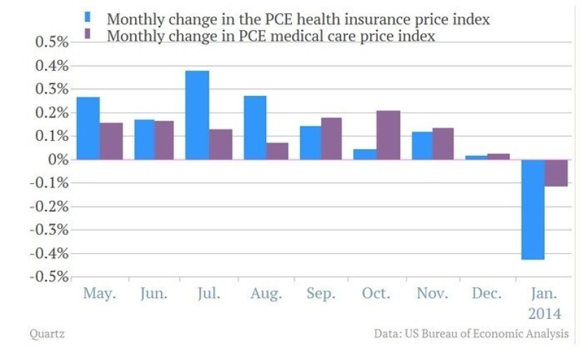 The ACA's effects, in a picture: Health insurance and healthcare costs both fell in January as Obamacare provisions kicked in. Data from the Bureau of Economic Analysis.