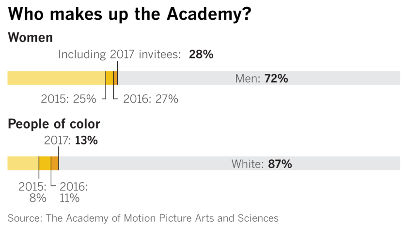 Who makes up the Academy?