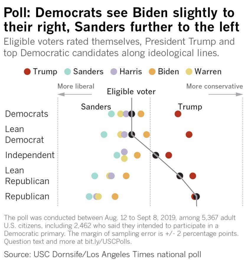 464949-WEB-la-na-pol-usc-latimes-poll-ideology-20190911-01.jpg