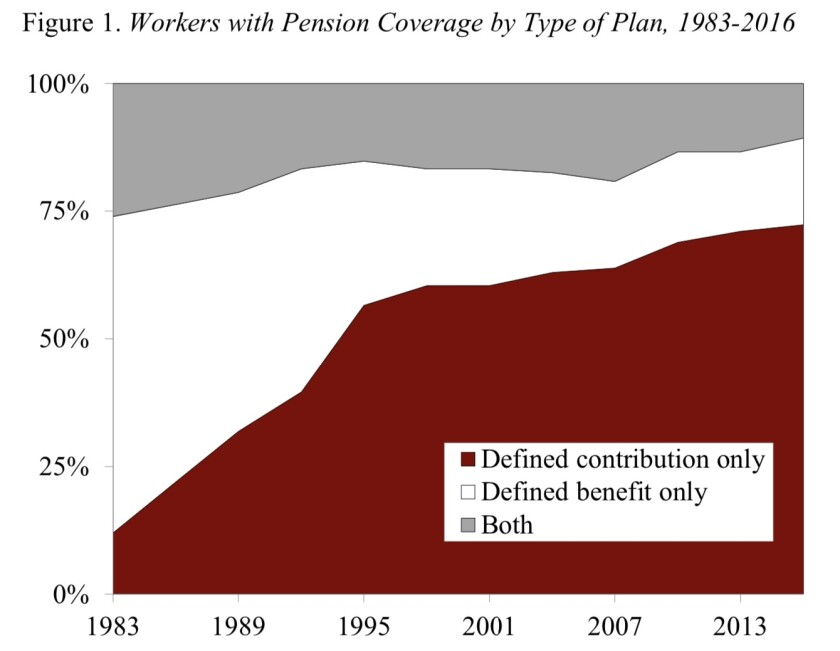Defined contribution plans such as 401(k)'s began to supplant traditional pensions in the 1980s.