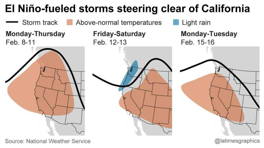 El Niño-fueled storms steering clear of Southern California