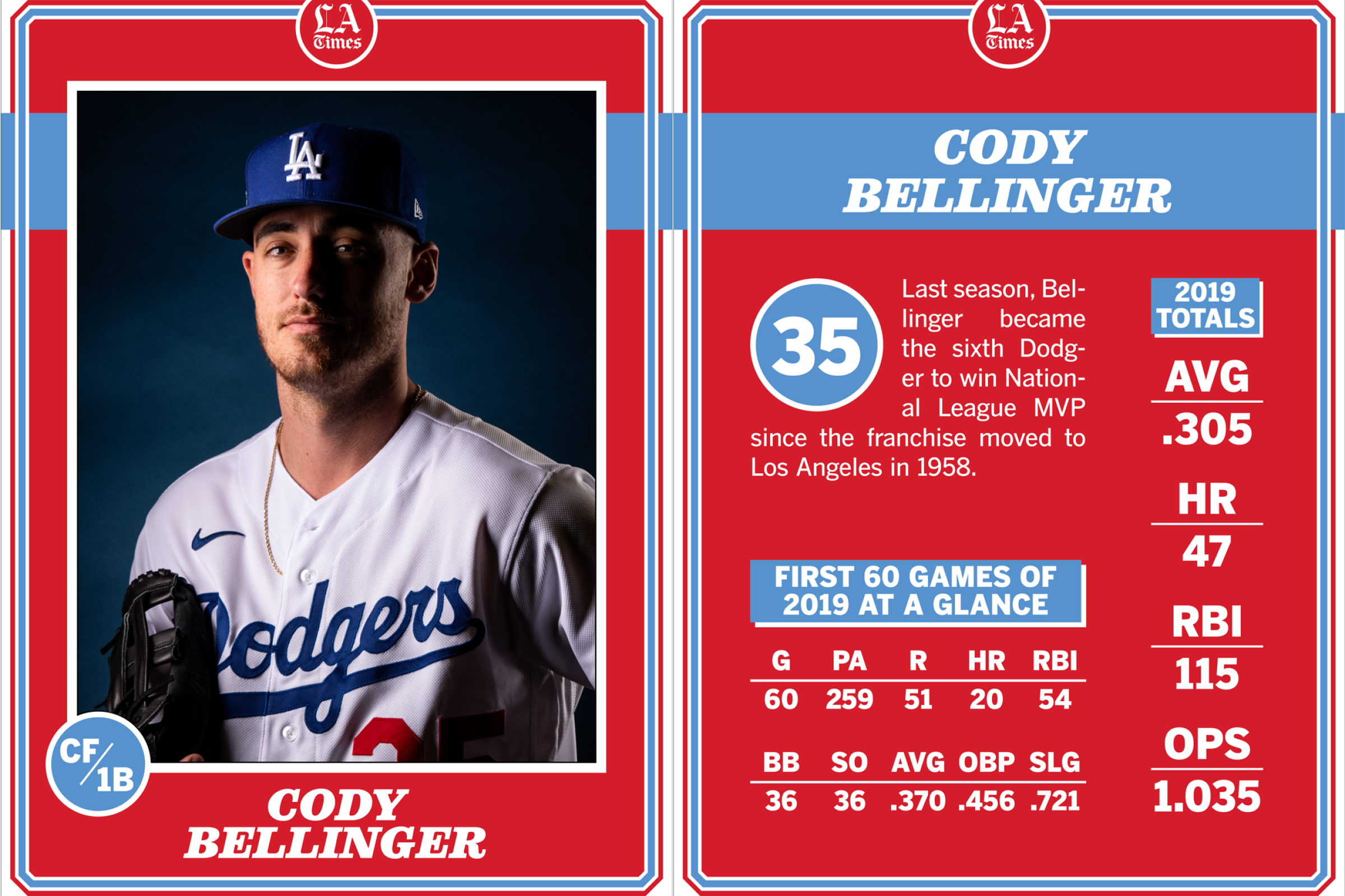 Cody Bellinger will start in center field for the Dodgers on opening day.