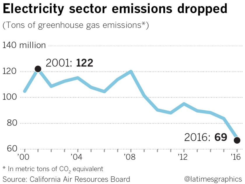 Electricity sector emissions dropped