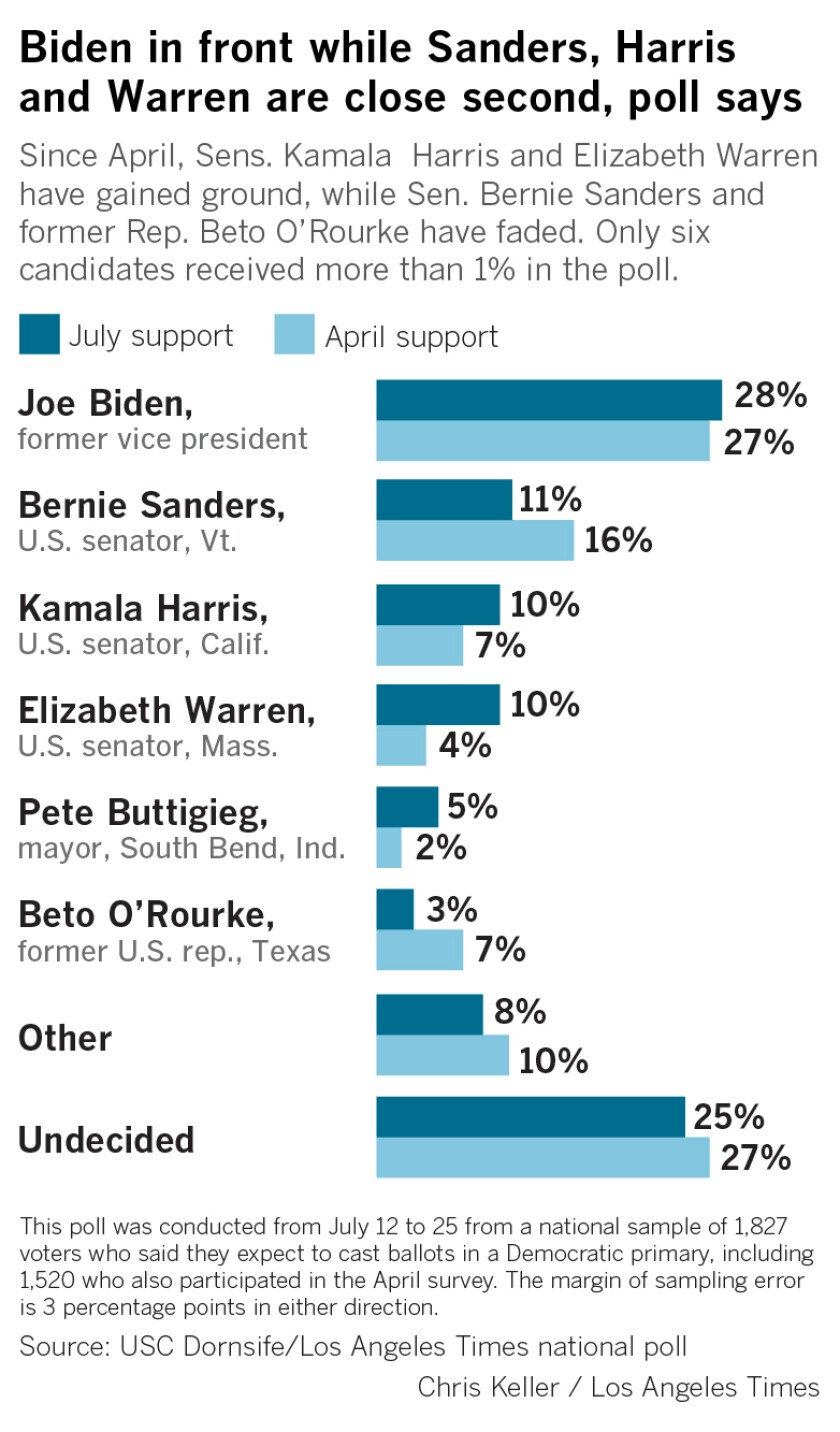 460330-A chart showing Joe Biden leading the poll and ahead of Bernie Sanders USC Dornsife/Los Angeles Times national poll.