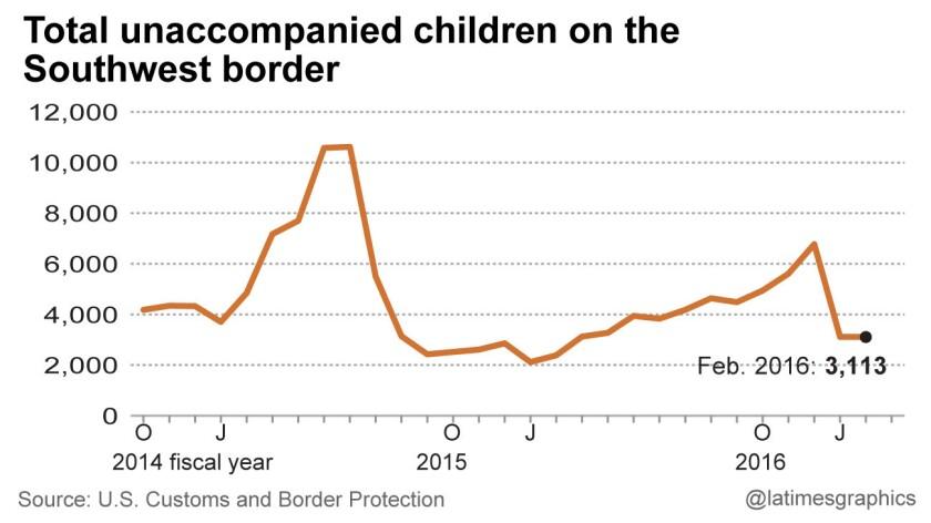 Total unaccompanied children on the Southwest border