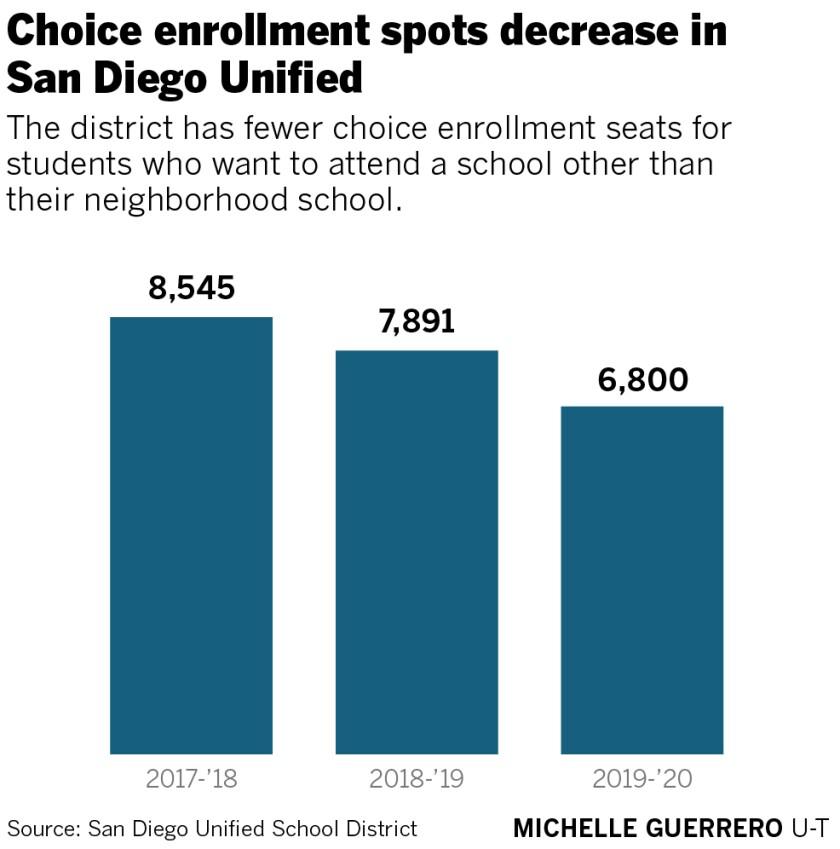 sd-me-g-choice-enrollment-spots.jpg