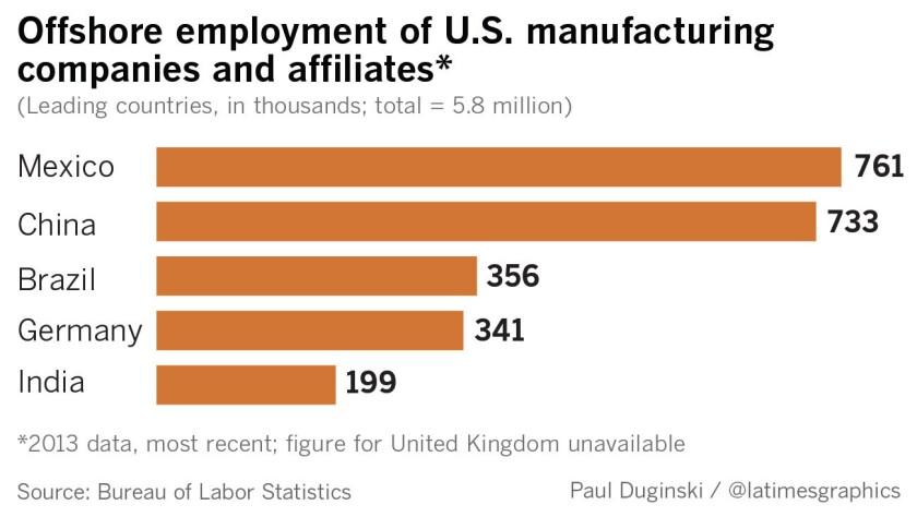 la-fi-trump-manufacturing-jobs2-20170228