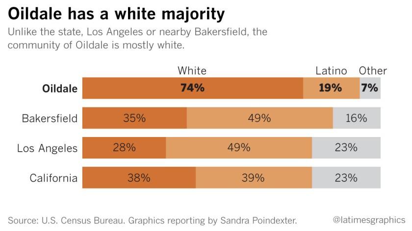 Oildale has a white majority