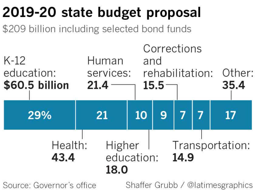 2019-20 state budget proposal