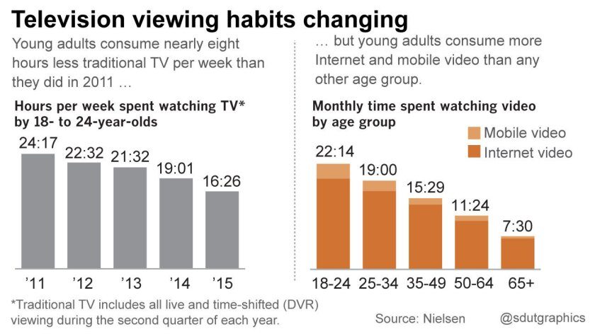 Television viewing habits changing