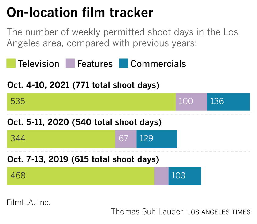 on location tracker