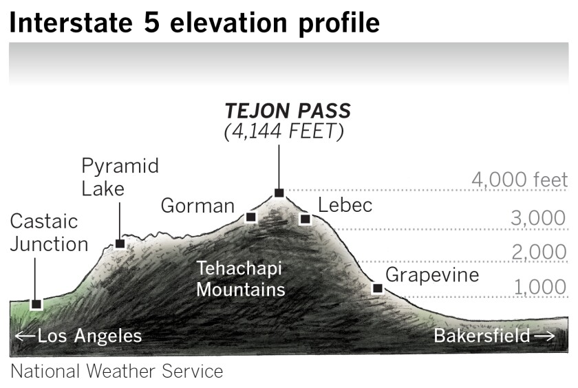 Interstate 5 elevation profile