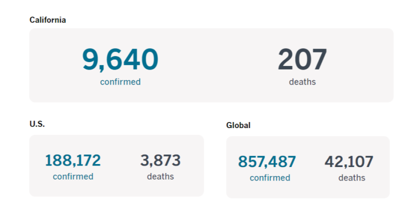 — At least 80 deaths and close to 3,900 confirmed cases of COVID-19 in California. — More than 900 deaths nationwide. — Close to 470,000 cases reported globally and more than 21,000 deaths.