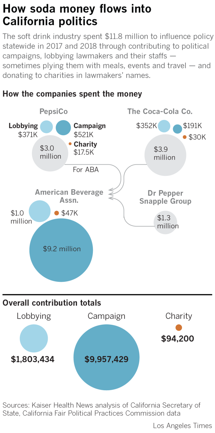 Soda money in California politics