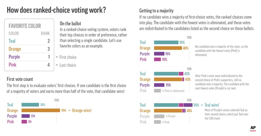 How does ranked-choice voting work? This visual explainer walks through the steps of the ranked-choice voting process.
