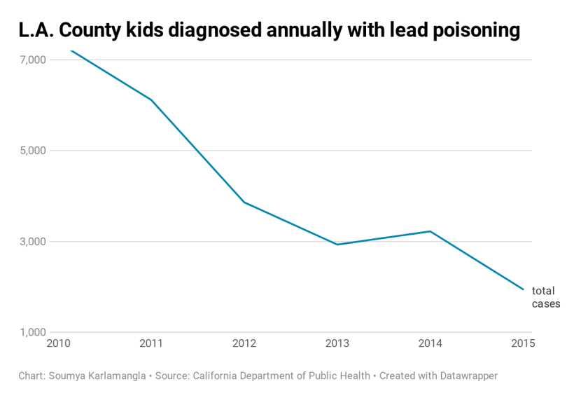 eLmWz-l-a-county-kids-diagnosed-annually-with-lead-poisoning.png