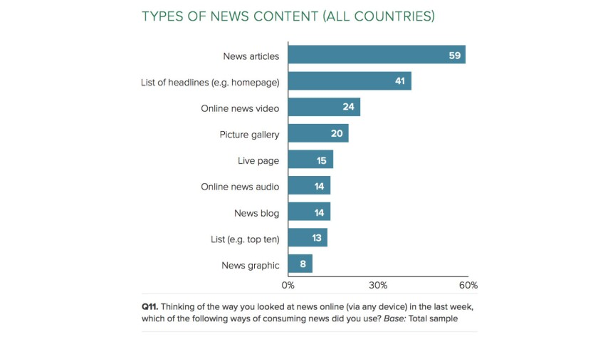 The vast majority of consumers of online news still gravitate to news articles; videos rank third, at 24%.