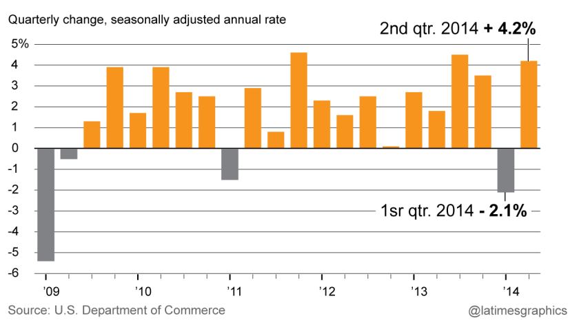 GDP shows robust growth for 2nd quarter 2014