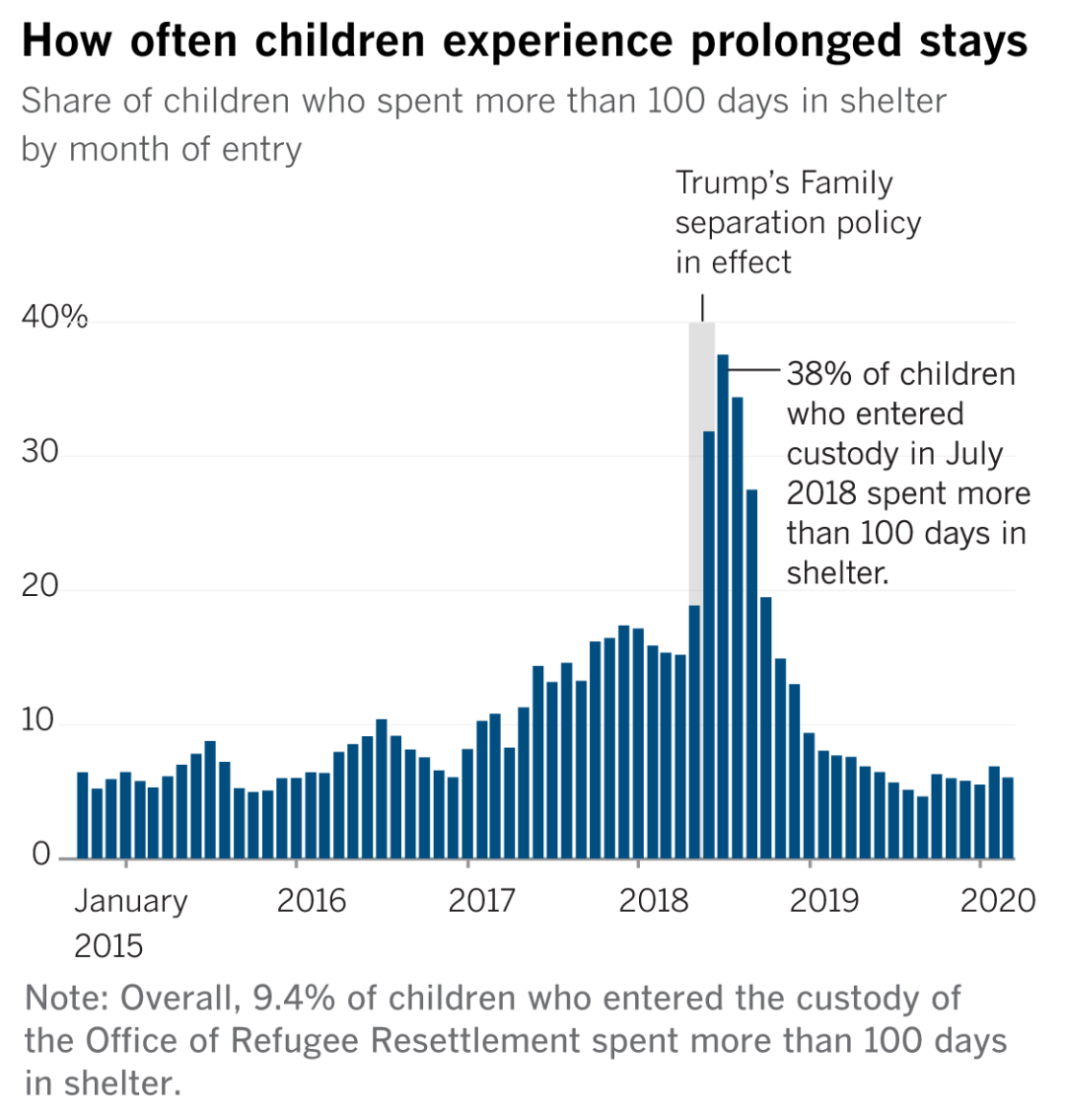 Bar chart shows share of children who spent more than 100 days in shelter by month of entry.