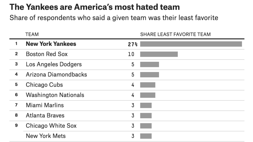 A survey conducted by FiveThirtyEight revealed America's most-hated baseball teams. These are the to