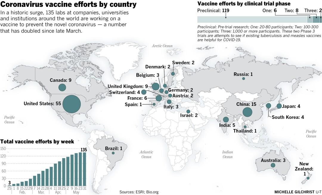 Coronavirus vaccine efforts by country.