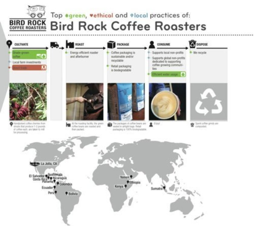 """Posters like this one for Bird Rock Coffee Roasters will be displayed in the windows of some La Jolla businesses in the coming weeks, highlighting eco-friendly and sustainable business practices at each locale.  An event to launch the """"Clear and Green"""" program is 6-8 p.m. April 22 at Mangelsen Imag"""