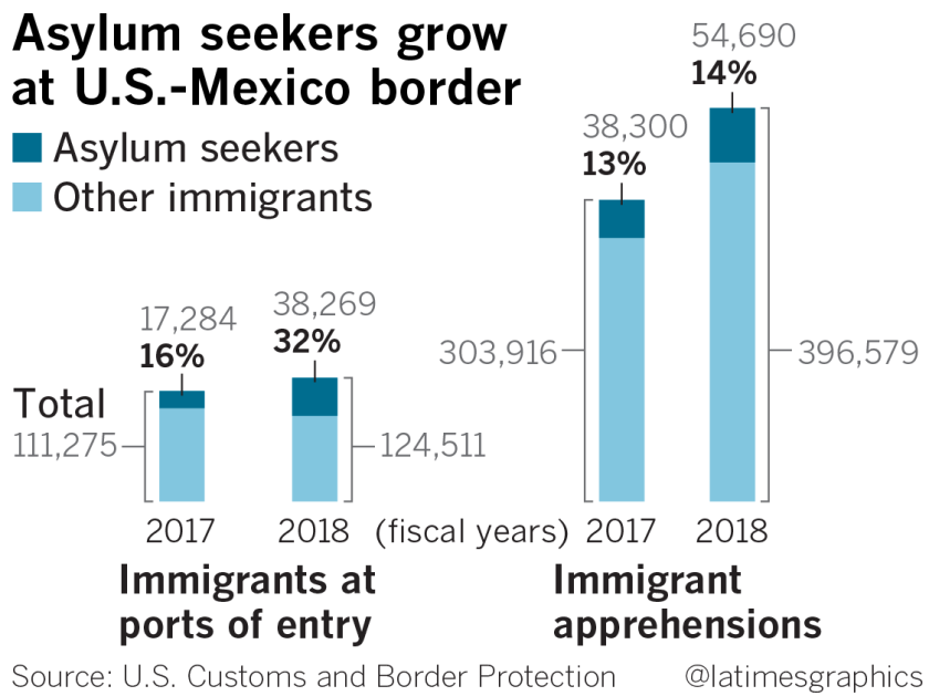 la-na-g-asylum-border-20181210