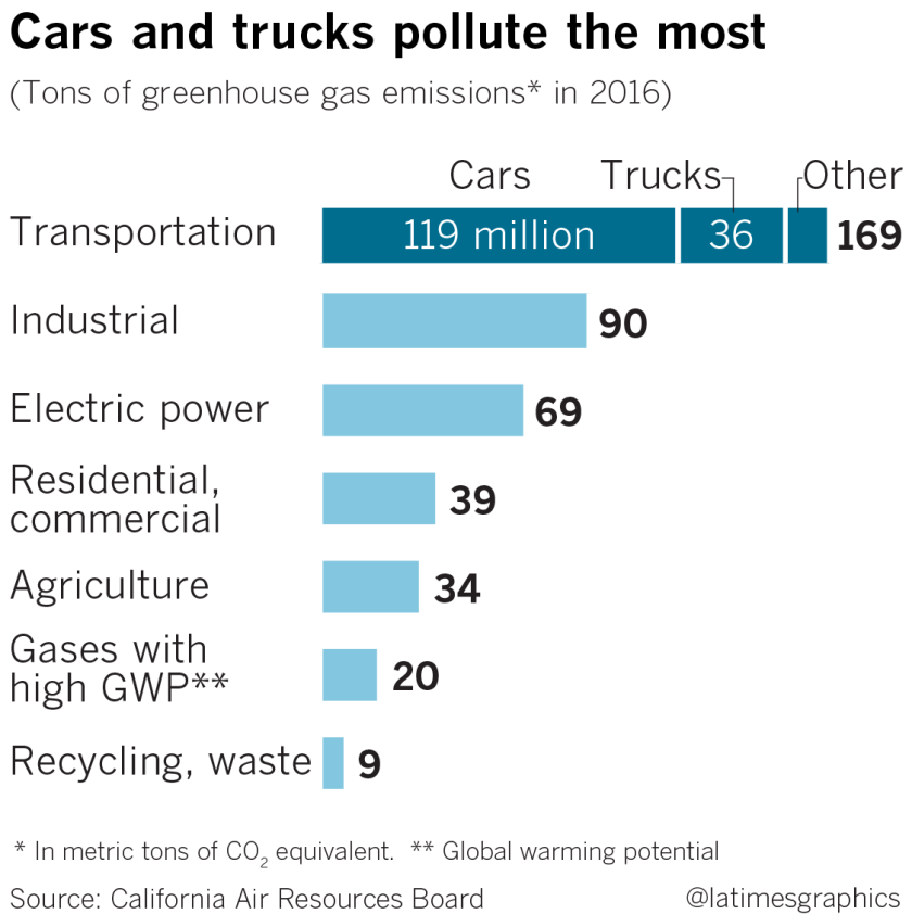 Cars and trucks pollute most