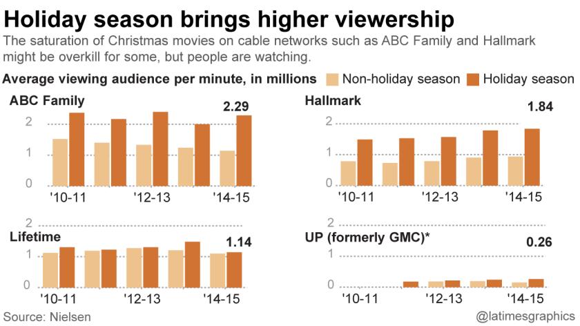 Holiday season brings higher viewership