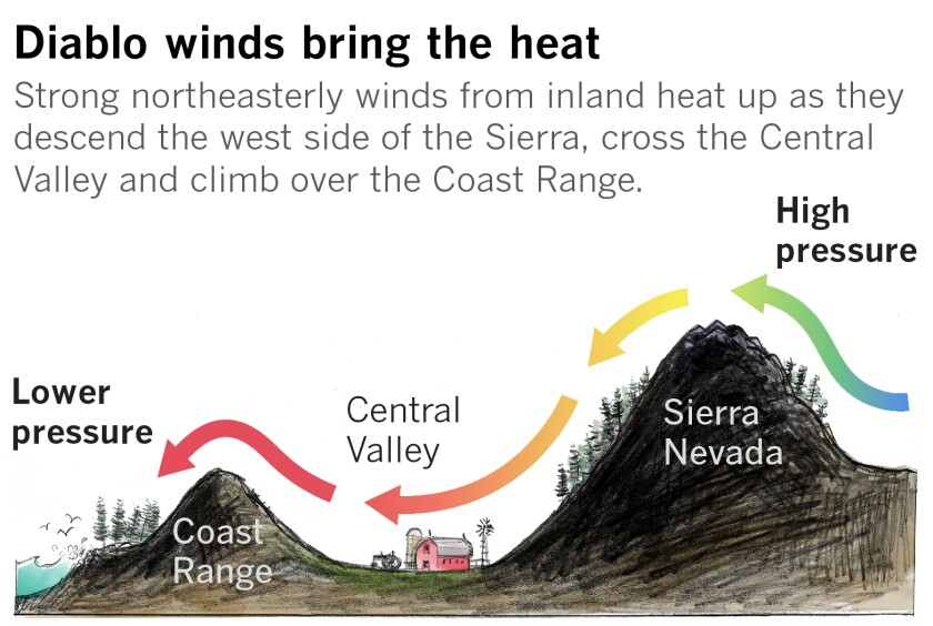 Graphic indicating the path of Diablo winds as the air moves over and down the Sierra Nevada, across the Central Valley and over the Coast Range.