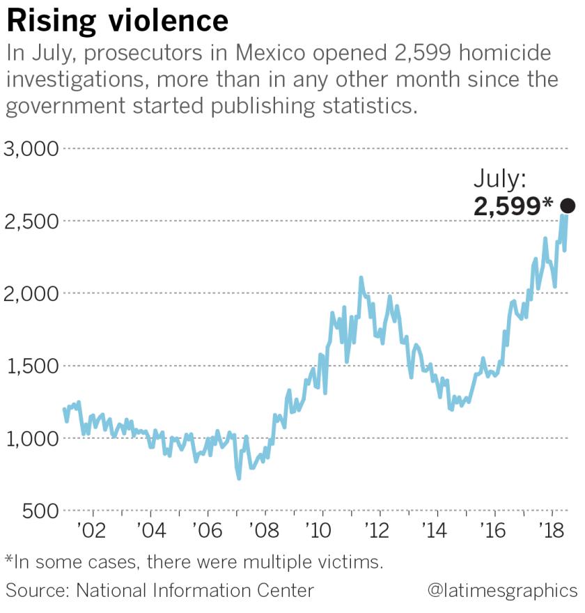 la-fg-g-mexico-homicide-record-web