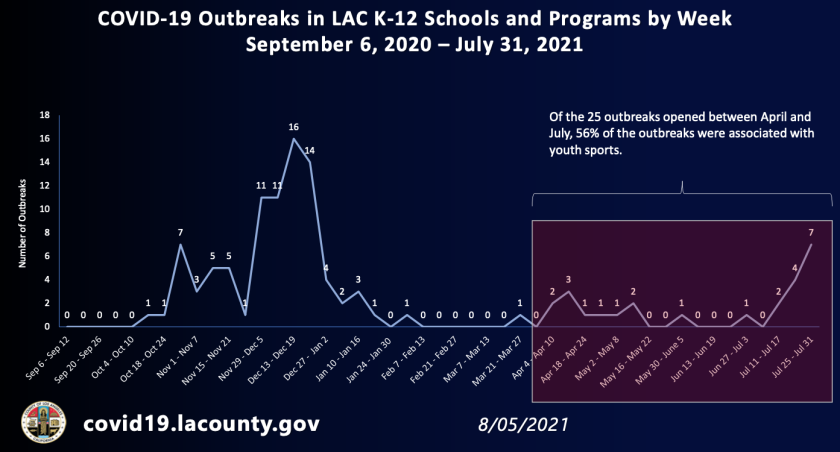 COVID-19 outbreaks in L.A. County K-12 schools and programs