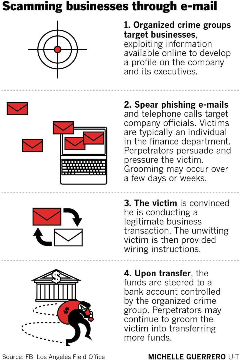 sd-me-g-business-phishing-02.jpg