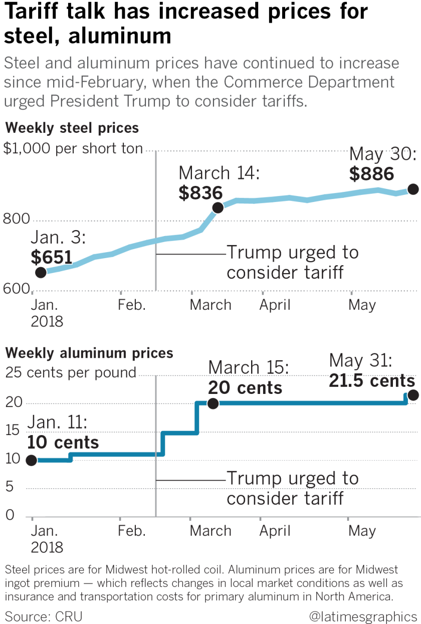 Steel and aluminum prices have continued to increase since mid-February, when the Commerce Department urged President Trump to consider tariffs.