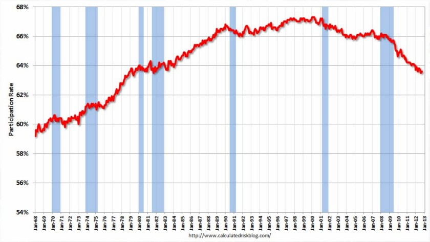 The labor force participation rate has been falling steadily since the 1990s -- but why? (Recessions are indicated by blue bands.)