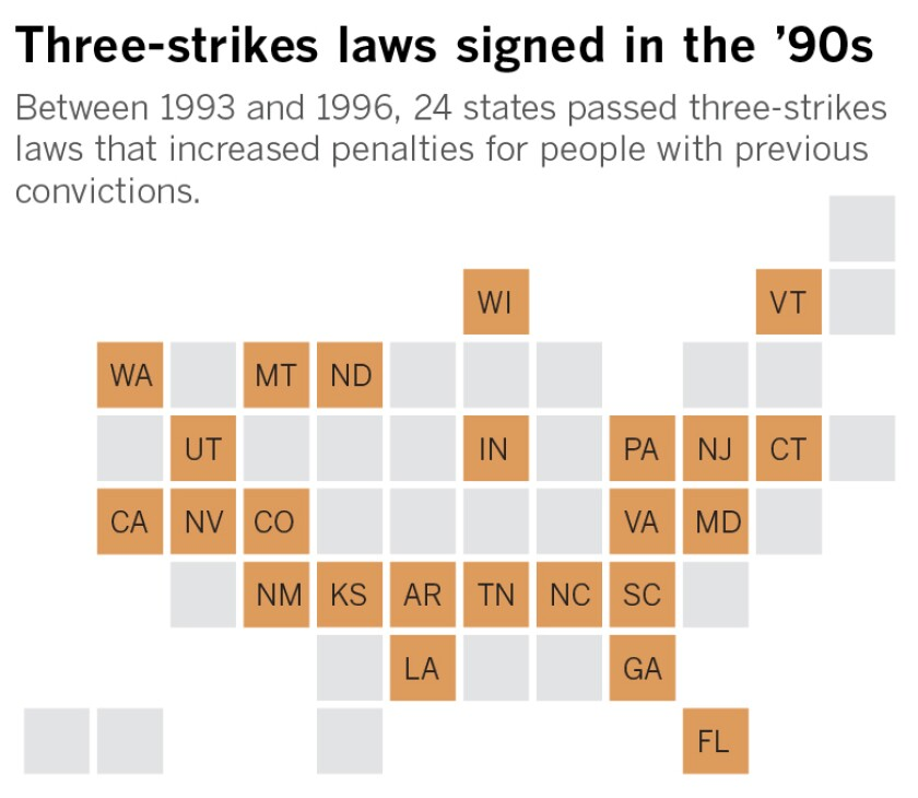 Between 1993 and 1996, 24 states passed three-strikes laws which increased penalties for repeat criminals.