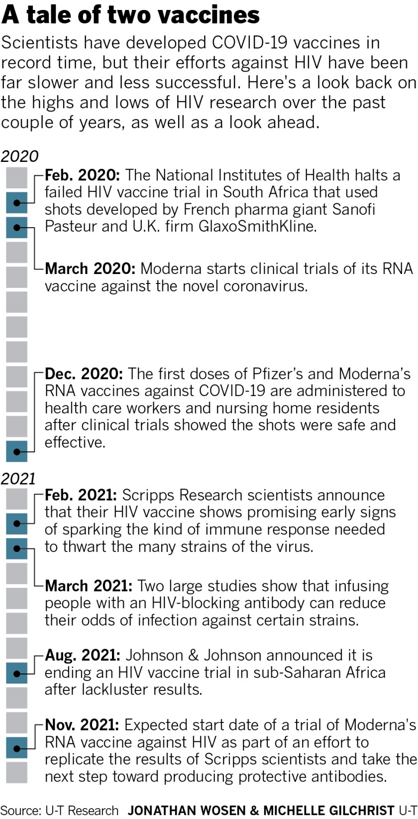 A tale of two vaccines, HIV and COVID-19