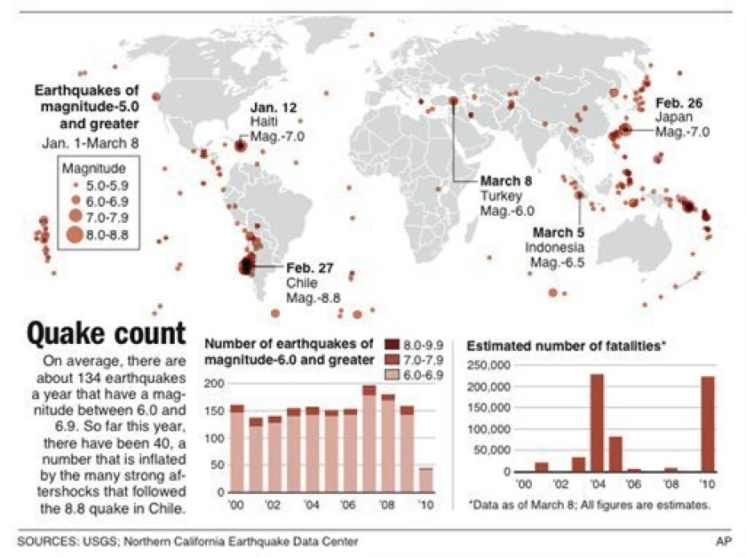 Graphic shows statistics about the frequency of strong earthquakes and the number of earthquake fatalities