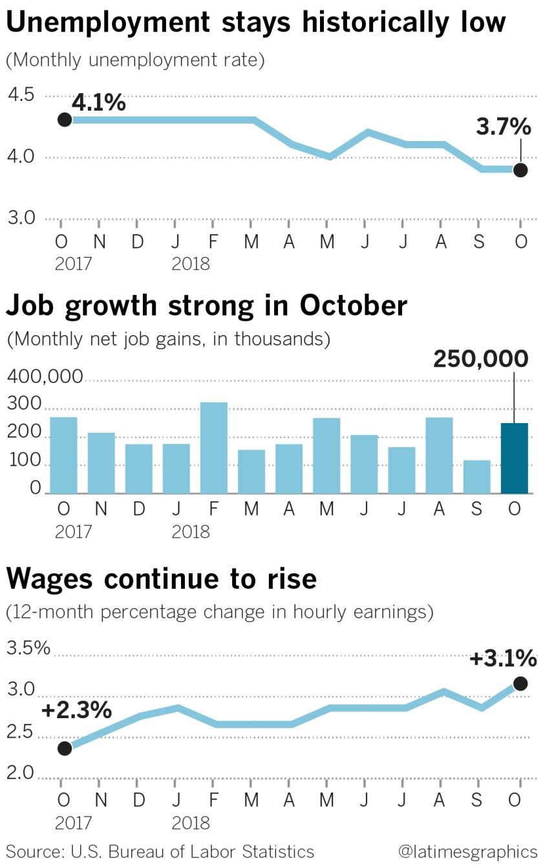la-fi-g-jobs-report-20181102