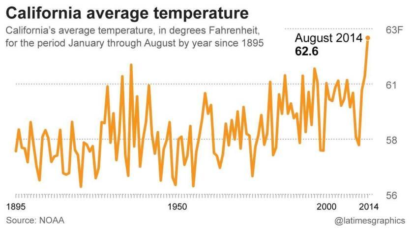 California average temperatures