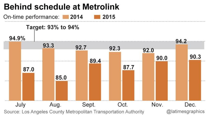 Behind schedule at Metrolink