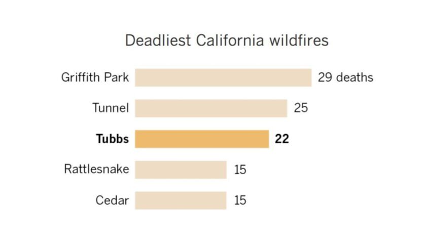 California's catastrophic year of wildfires worsens with