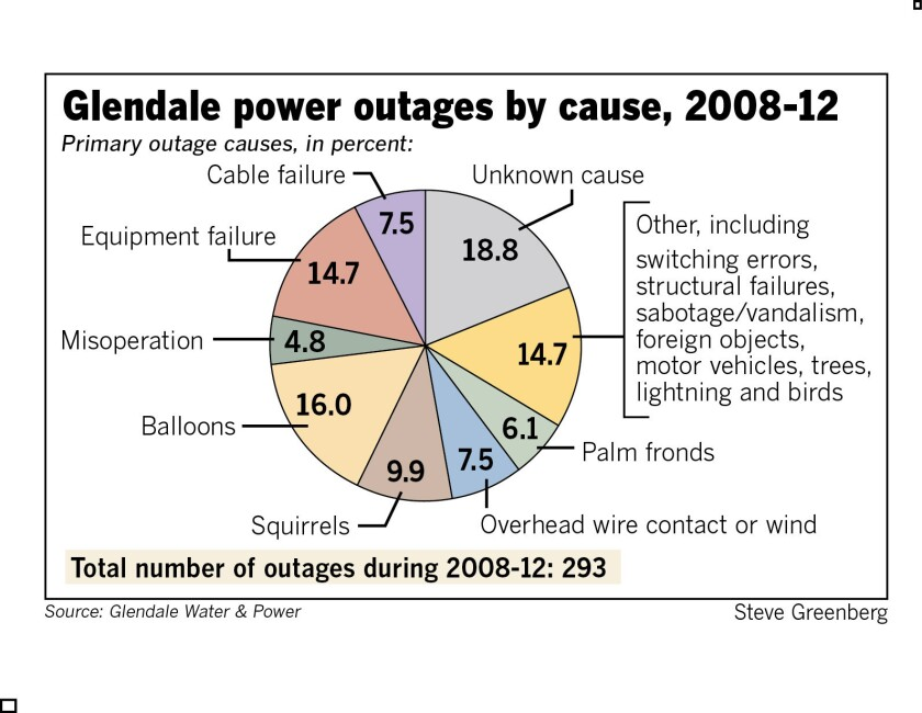 Report: Top known causes of power outages in Glendale include