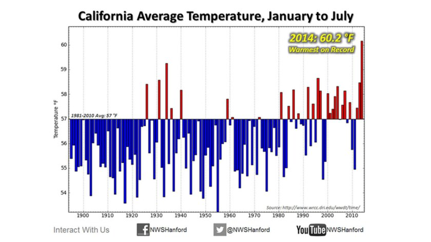 The scale shows that 2014 has been California's warmest year on record so far.