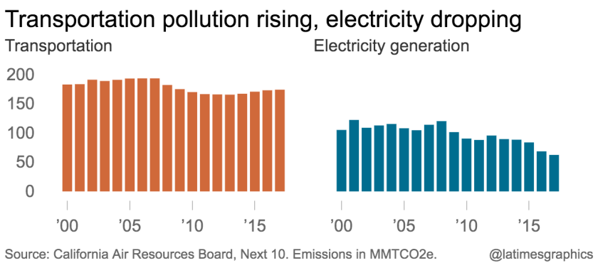 la-g-transportation-pollution-rising-electricity-dropping-2019-10-03-chartbuilder.png