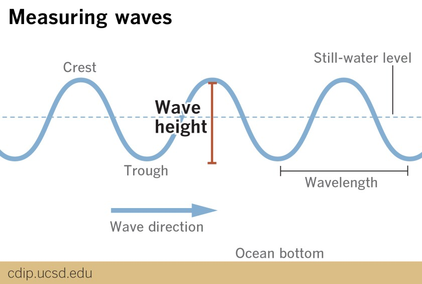 la-me-wave-tech-measuring-01.jpg