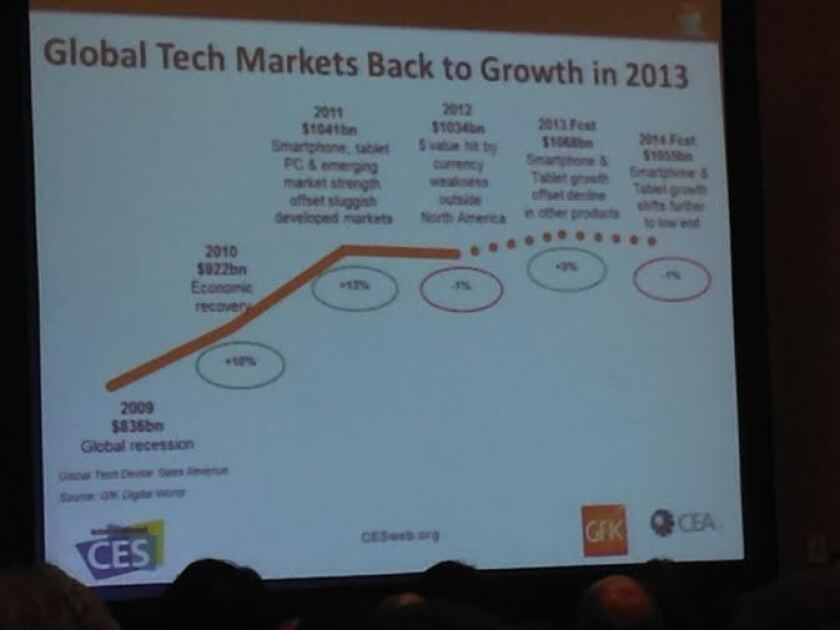 Consumer tech spending has reached a plateau in recent years.