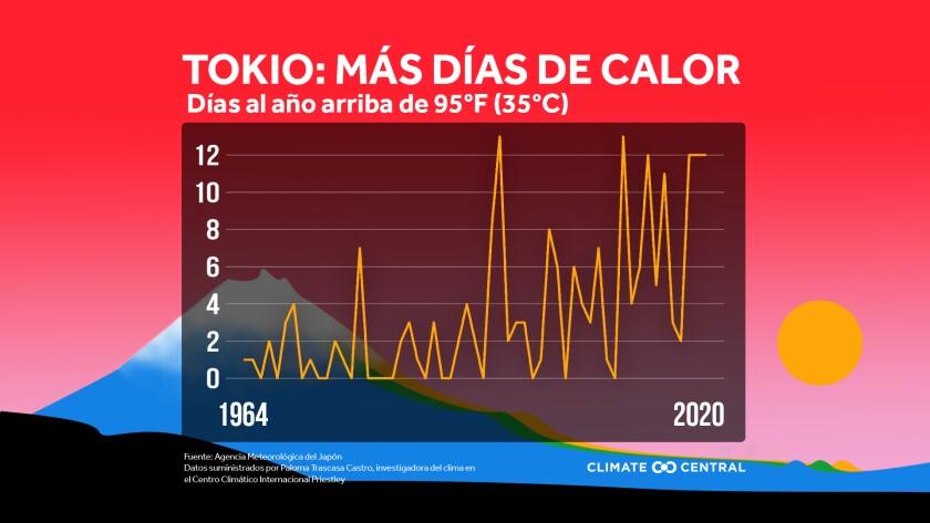 Deportistas compiten con el cambio climático durante los juegos olímpicos