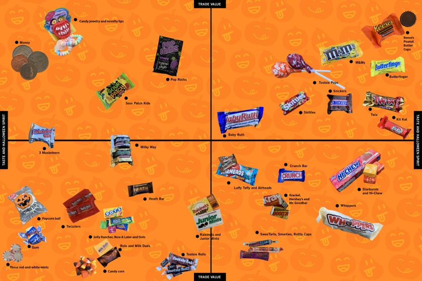Halloween candy, ranked.
