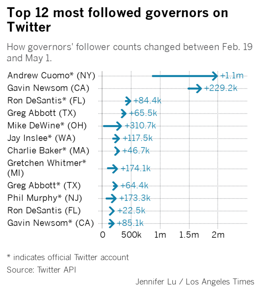 top-12-most-followed-governors.png